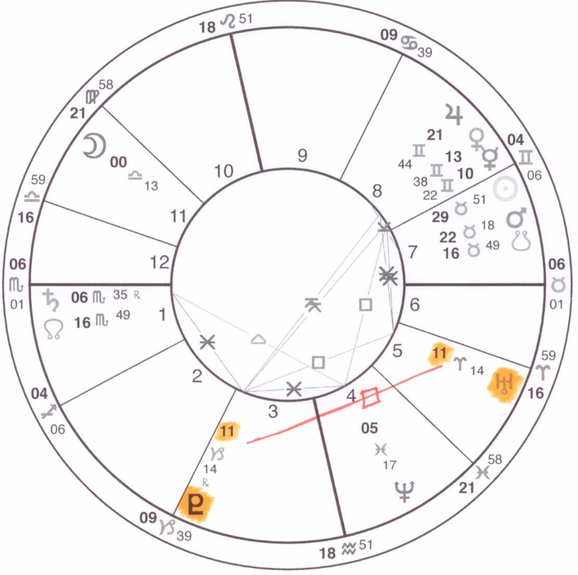 Pluto Square Uranus May 13