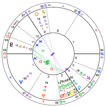 Solar Eclipse Taurus May 10
