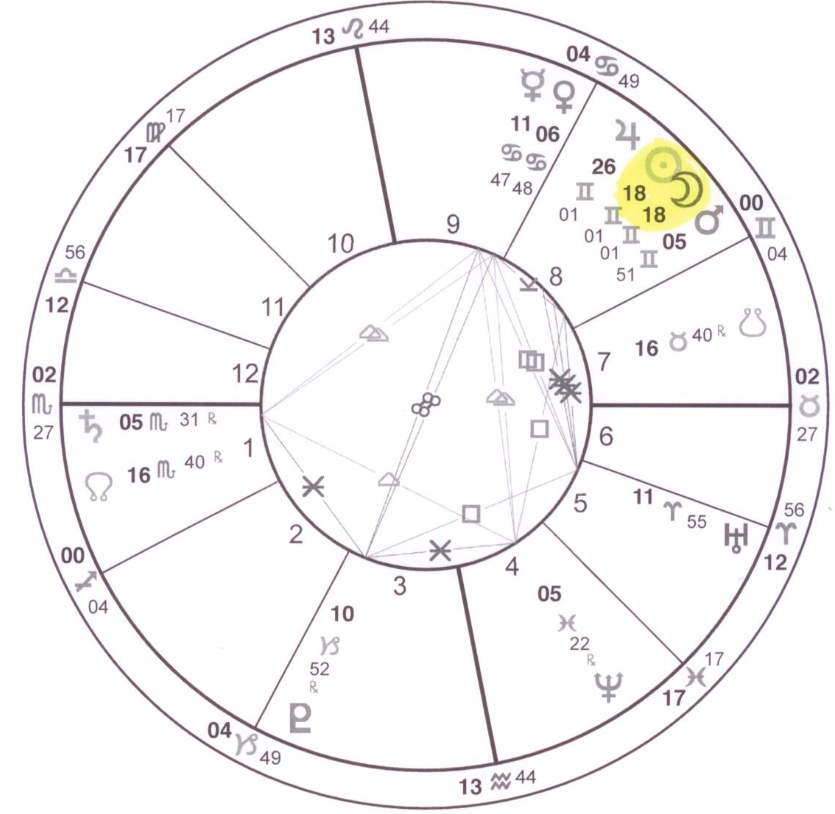 New Moon on June 8