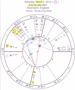 AstrologyNumerology March 1 New Moon